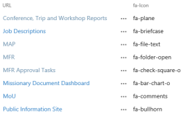 URL list in SharePoint with field for Font Awesome Icons